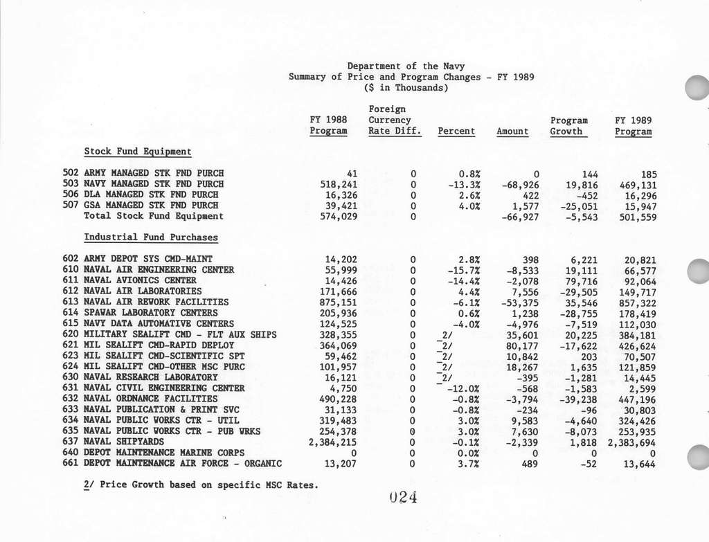 Department of the Navy Justification of Estimates Amended FY 19881989 Biennial Budget, Operating Appropriations Navy and Marine Corps, Submitted to Congress February 1988